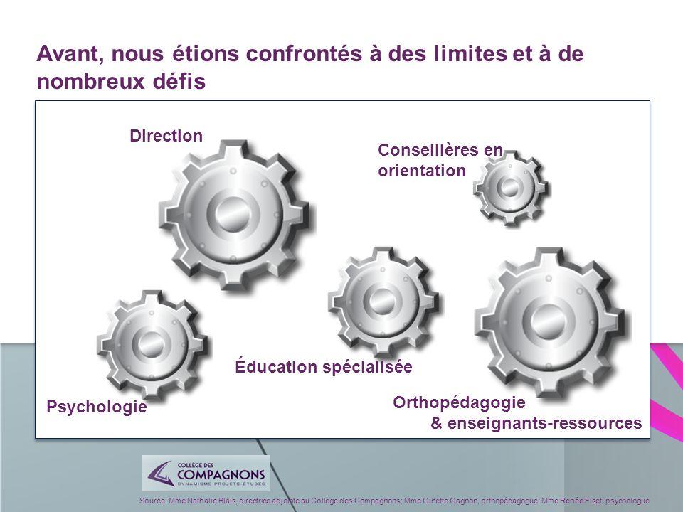 Source: Mme Nathalie Blais, directrice adjointe au Collège des Compagnons; Mme Ginette Gagnon, orthopédagogue; Mme Renée Fiset, psychologue Photo: The Truman show (1998 ) http://www.google.ca/imgres?num=10&hl=fr&tbo=d&biw=1536&bih=740&tbm=isch&tbnid=PmTz kaCxlZL51M:&imgrefurl=http://www.dididado.org/sky- limit/&docid=sNrozebXj38wvM&imgurl=http://www.dididado.org/wp- content/uploads/2010/03/10mar10truman0283ht.jpg&w=500&h=312&ei=33b5UNi1MfHG0AG9- oGoDw&zoom=1&iact=hc&vpx=1126&vpy=411&dur=2698&hovh=177&hovw=284&tx=173&ty=1 07&sig=117571430831341588364&page=3&tbnh=134&tbnw=218&start=73&ndsp=39&ved=1t:4 29,r:87,s:0,i:349 Mon plan dintervention Mon profil dapprentissage La fiche personnalisée La fiche de groupe Le local réussite au besoin La brigade dintervention (ER) Réussite Notes de classement Consentement au partage Apprentissage