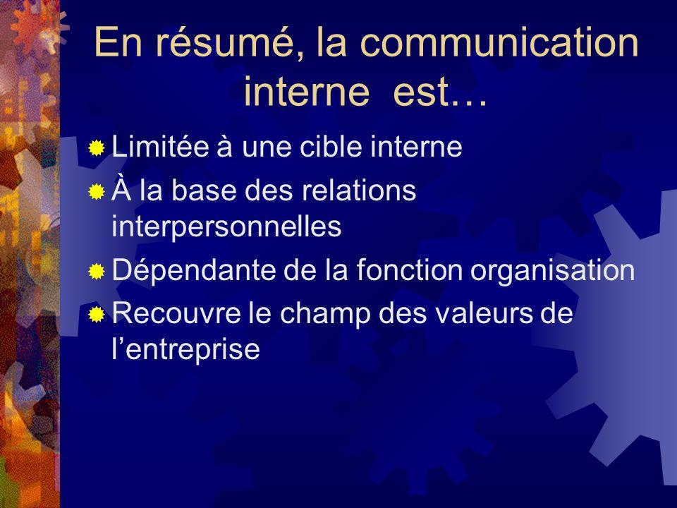 En résumé, la communication interne est… Limitée à une cible interne À la base des relations interpersonnelles Dépendante de la fonction organisation Recouvre le champ des valeurs de lentreprise