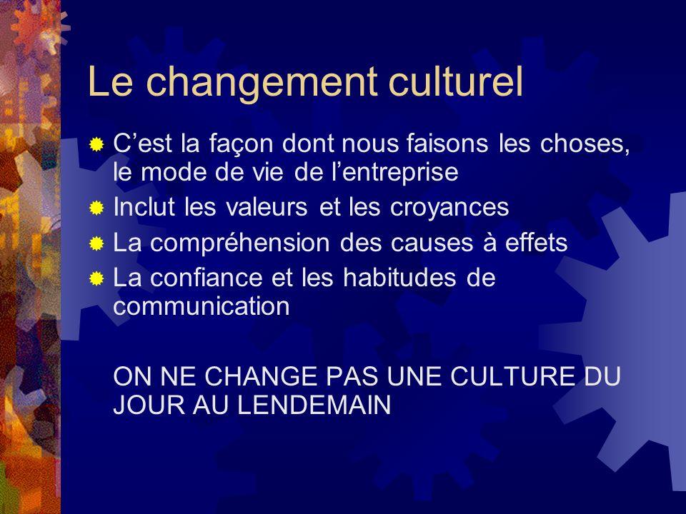 Le changement culturel Cest la façon dont nous faisons les choses, le mode de vie de lentreprise Inclut les valeurs et les croyances La compréhension des causes à effets La confiance et les habitudes de communication ON NE CHANGE PAS UNE CULTURE DU JOUR AU LENDEMAIN