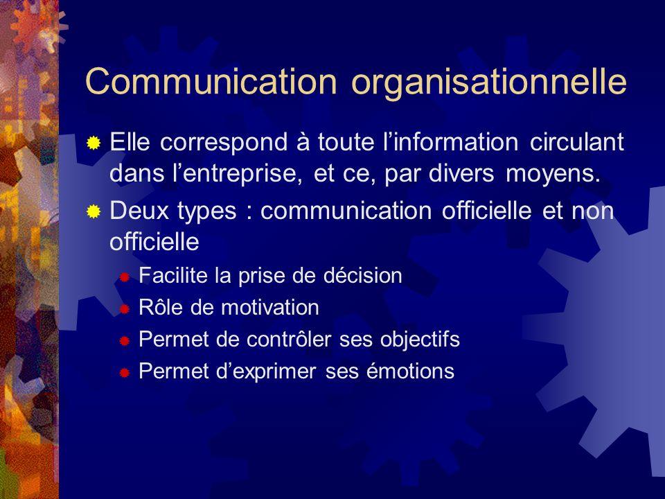 Communication organisationnelle Elle correspond à toute linformation circulant dans lentreprise, et ce, par divers moyens.