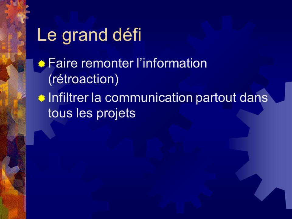 Le grand défi Faire remonter linformation (rétroaction) Infiltrer la communication partout dans tous les projets