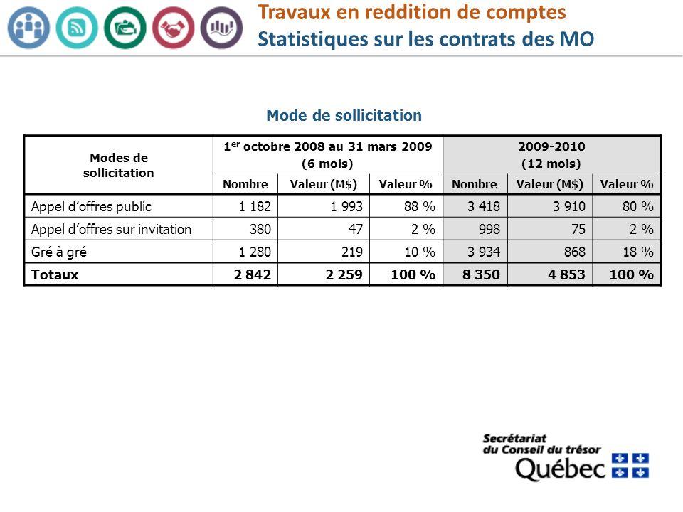 Travaux en reddition de comptes Statistiques sur les contrats des MO Modes de sollicitation 1 er octobre 2008 au 31 mars 2009 (6 mois) 2009-2010 (12 m