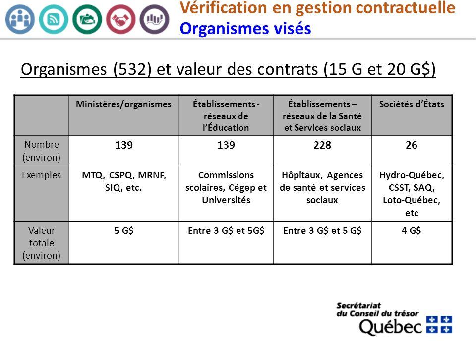 Vérification en gestion contractuelle Organismes visés Organismes (532) et valeur des contrats (15 G et 20 G$) Ministères/organismesÉtablissements - r