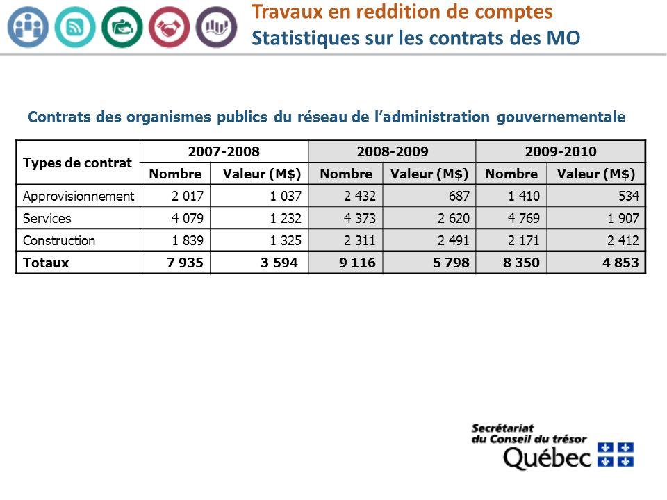 Contrats des organismes publics du réseau de ladministration gouvernementale Types de contrat 2007-20082008-20092009-2010 NombreValeur (M$)NombreValeu
