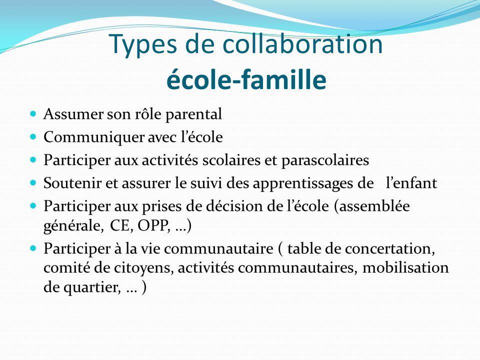 Types de collaboration école-famille Assumer son rôle parental Communiquer avec lécole Participer aux activités scolaires et parascolaires Soutenir et