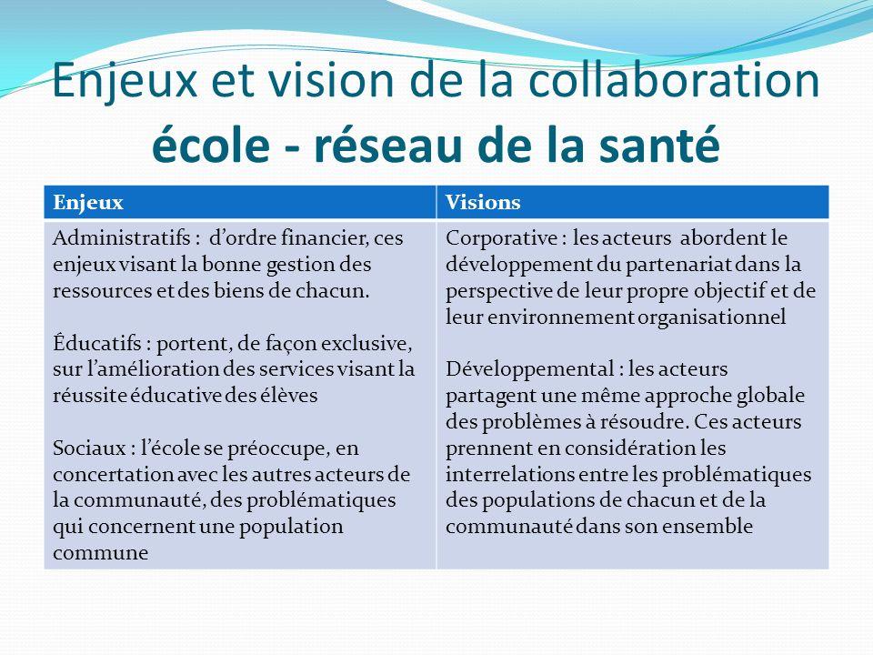 Enjeux et vision de la collaboration école - réseau de la santé EnjeuxVisions Administratifs : dordre financier, ces enjeux visant la bonne gestion de