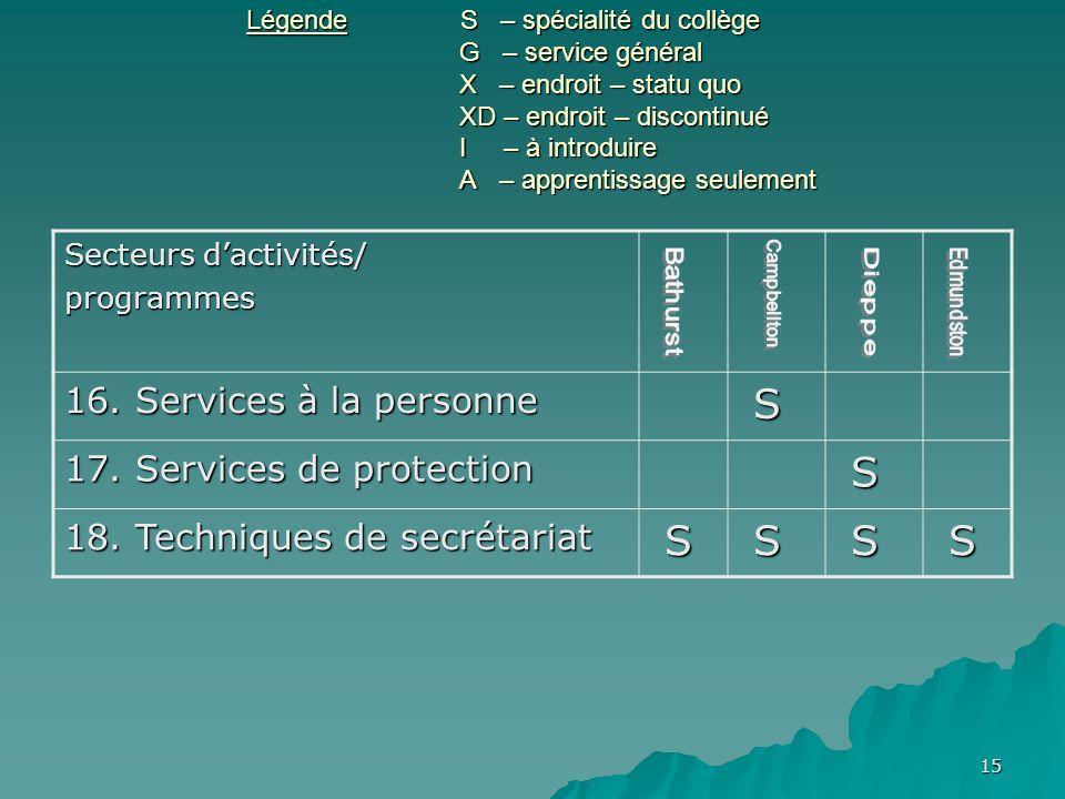 15 Légende S – spécialité du collège G – service général X – endroit – statu quo XD – endroit – discontinué I – à introduire A – apprentissage seulement Secteurs dactivités/ programmes 16.