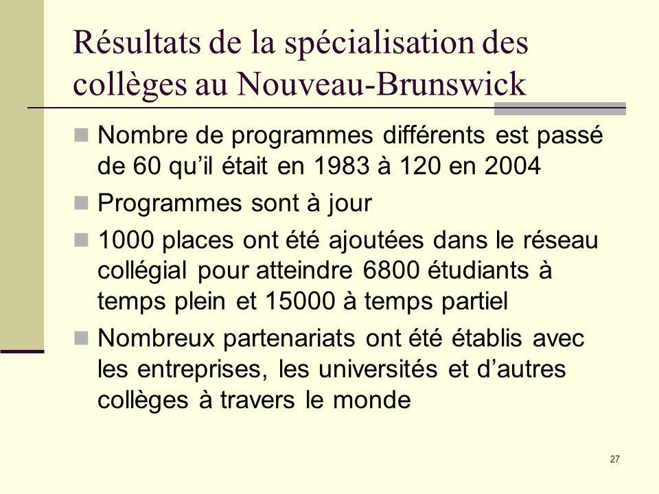 27 Résultats de la spécialisation des collèges au Nouveau-Brunswick Nombre de programmes différents est passé de 60 quil était en 1983 à 120 en 2004 Programmes sont à jour 1000 places ont été ajoutées dans le réseau collégial pour atteindre 6800 étudiants à temps plein et 15000 à temps partiel Nombreux partenariats ont été établis avec les entreprises, les universités et dautres collèges à travers le monde