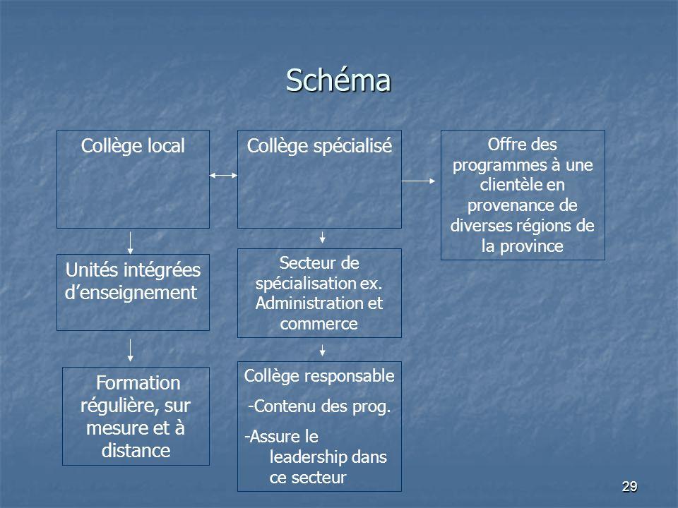 29 Schéma Offre des programmes à une clientèle en provenance de diverses régions de la province Secteur de spécialisation ex.