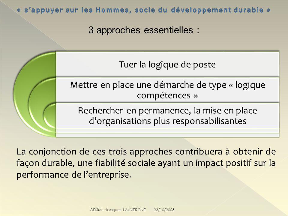 GESiM - Jacques LAUVERGNE La conjonction de ces trois approches contribuera à obtenir de façon durable, une fiabilité sociale ayant un impact positif sur la performance de lentreprise.