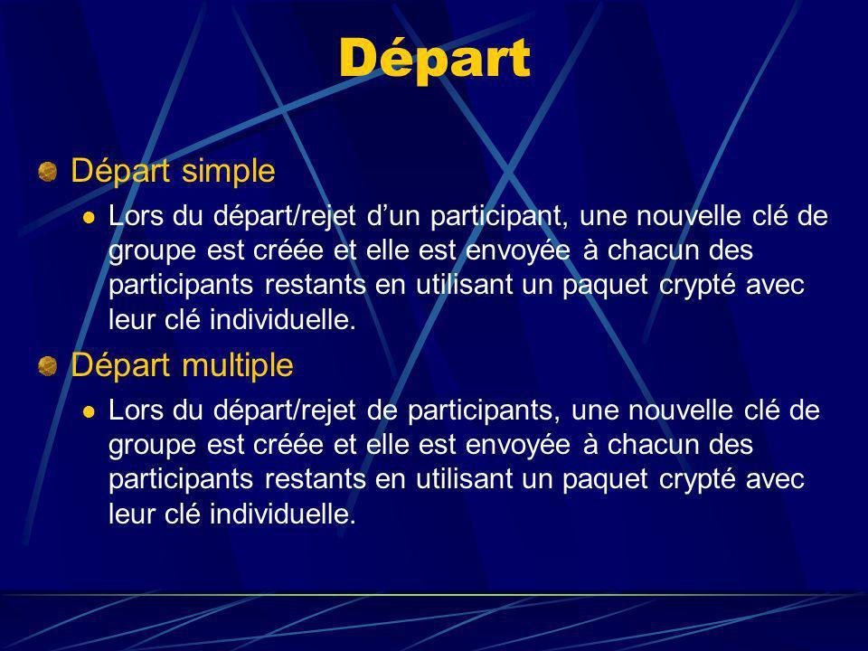 Départ Départ simple Lors du départ/rejet dun participant, une nouvelle clé de groupe est créée et elle est envoyée à chacun des participants restants en utilisant un paquet crypté avec leur clé individuelle.