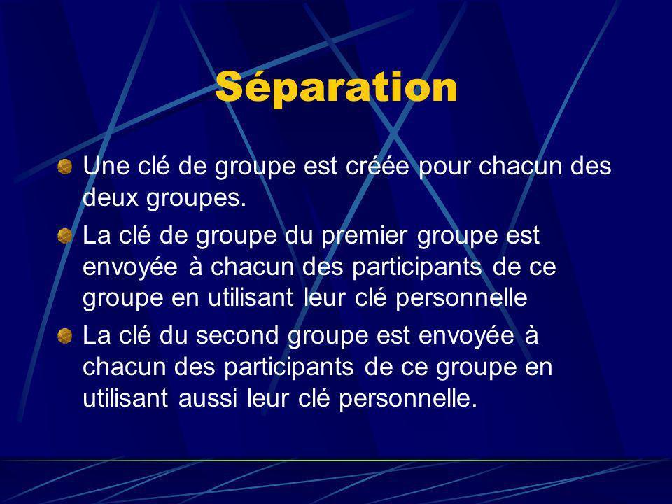 Séparation Une clé de groupe est créée pour chacun des deux groupes.