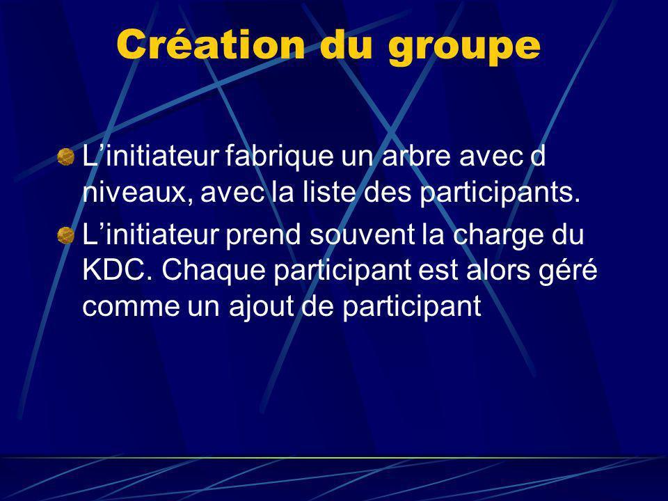 Création du groupe Linitiateur fabrique un arbre avec d niveaux, avec la liste des participants.