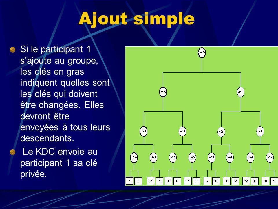 Ajout simple Si le participant 1 sajoute au groupe, les clés en gras indiquent quelles sont les clés qui doivent être changées.
