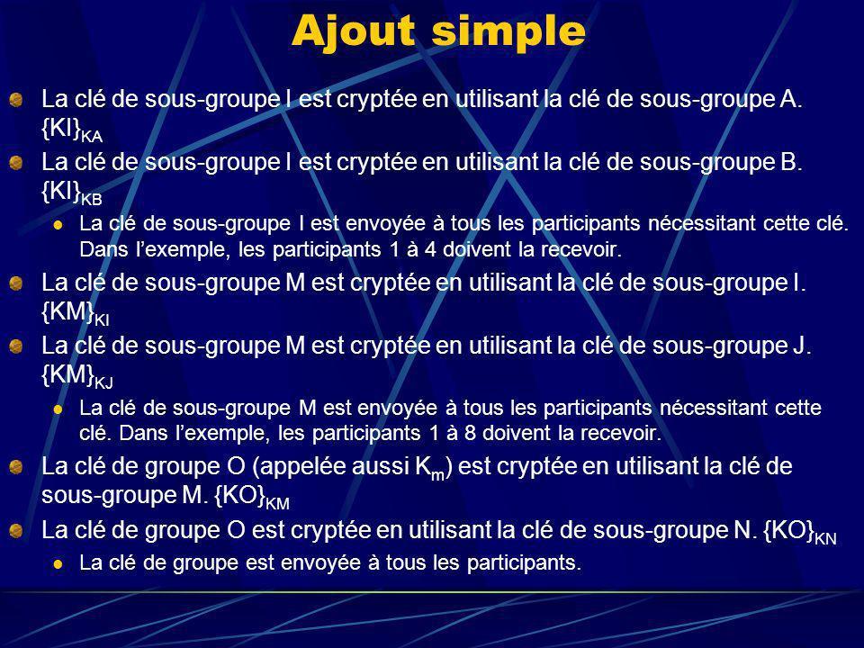 Ajout simple La clé de sous-groupe I est cryptée en utilisant la clé de sous-groupe A.