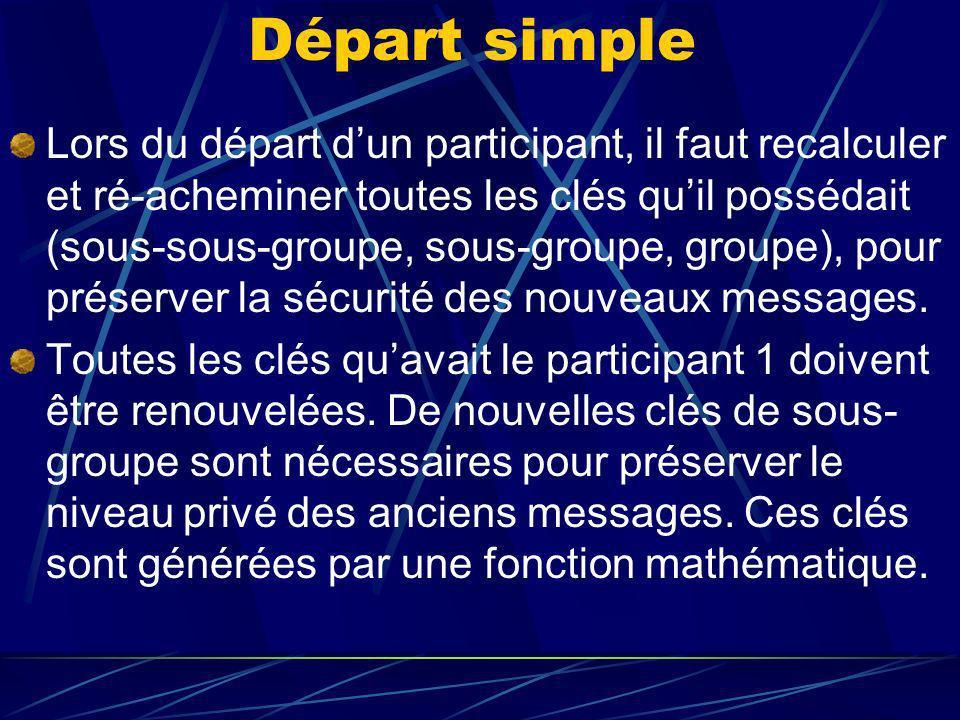 Départ simple Lors du départ dun participant, il faut recalculer et ré-acheminer toutes les clés quil possédait (sous-sous-groupe, sous-groupe, groupe), pour préserver la sécurité des nouveaux messages.