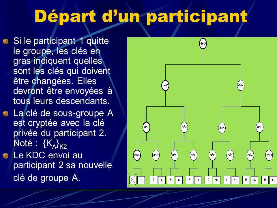 Départ dun participant Si le participant 1 quitte le groupe, les clés en gras indiquent quelles sont les clés qui doivent être changées.