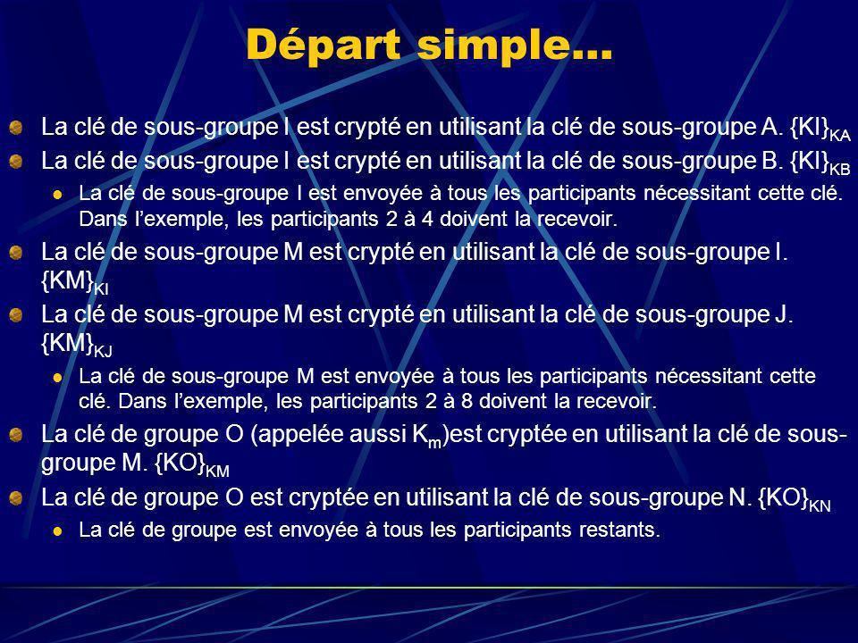 Départ simple… La clé de sous-groupe I est crypté en utilisant la clé de sous-groupe A.