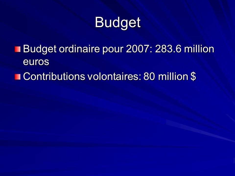 Budget Budget ordinaire pour 2007: 283.6 million euros Contributions volontaires: 80 million $
