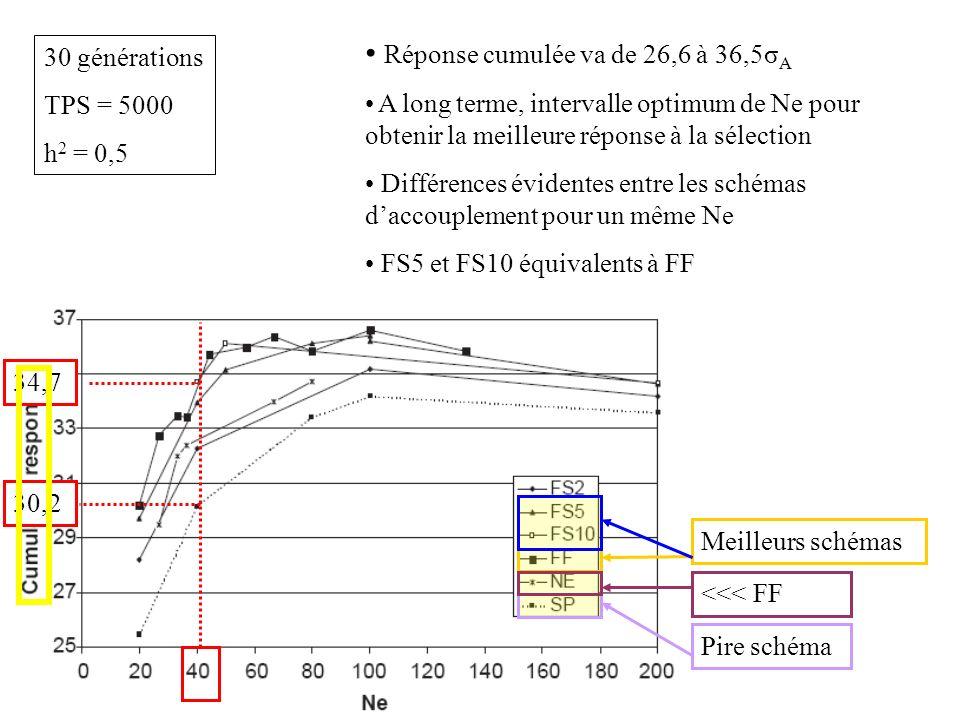 Réponse cumulée va de 26,6 à 36,5σ A A long terme, intervalle optimum de Ne pour obtenir la meilleure réponse à la sélection Différences évidentes entre les schémas daccouplement pour un même Ne FS5 et FS10 équivalents à FF 34,7 30,2 Pire schéma Meilleurs schémas <<< FF 30 générations TPS = 5000 h 2 = 0,5