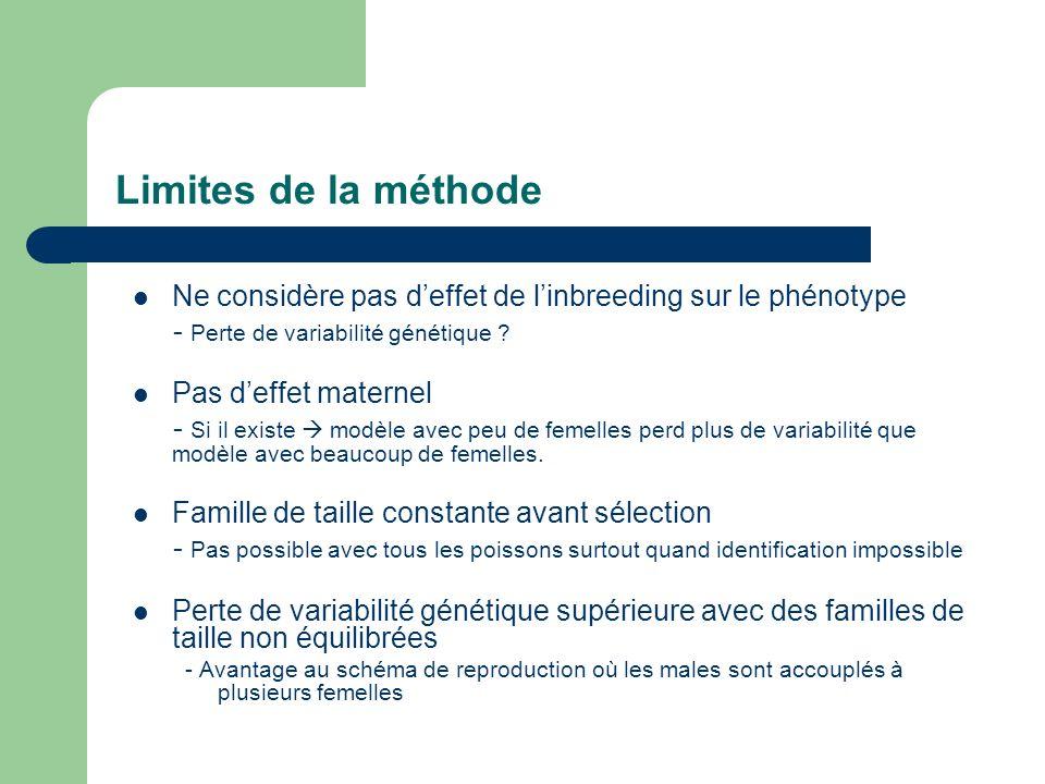 Limites de la méthode Ne considère pas deffet de linbreeding sur le phénotype - Perte de variabilité génétique .