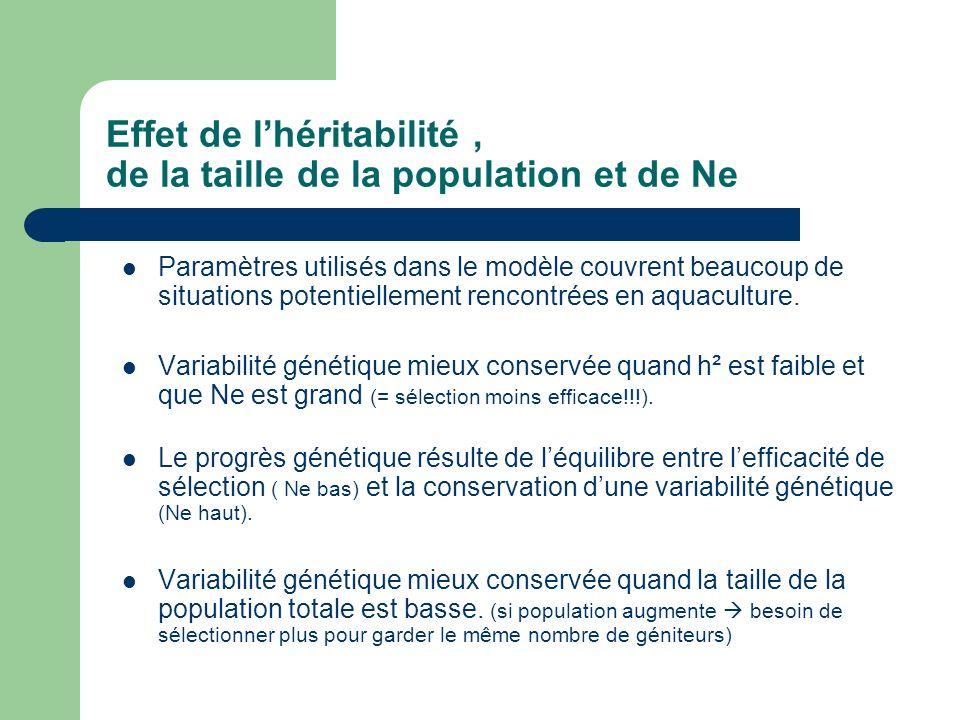 Effet de lhéritabilité, de la taille de la population et de Ne Paramètres utilisés dans le modèle couvrent beaucoup de situations potentiellement rencontrées en aquaculture.