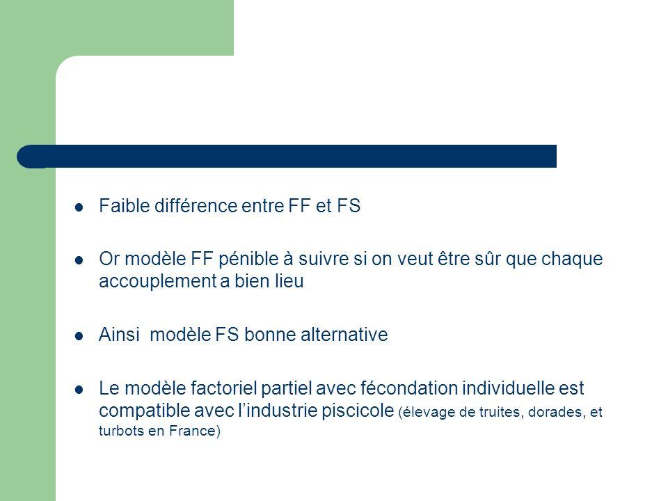 Faible différence entre FF et FS Or modèle FF pénible à suivre si on veut être sûr que chaque accouplement a bien lieu Ainsi modèle FS bonne alternative Le modèle factoriel partiel avec fécondation individuelle est compatible avec lindustrie piscicole (élevage de truites, dorades, et turbots en France)