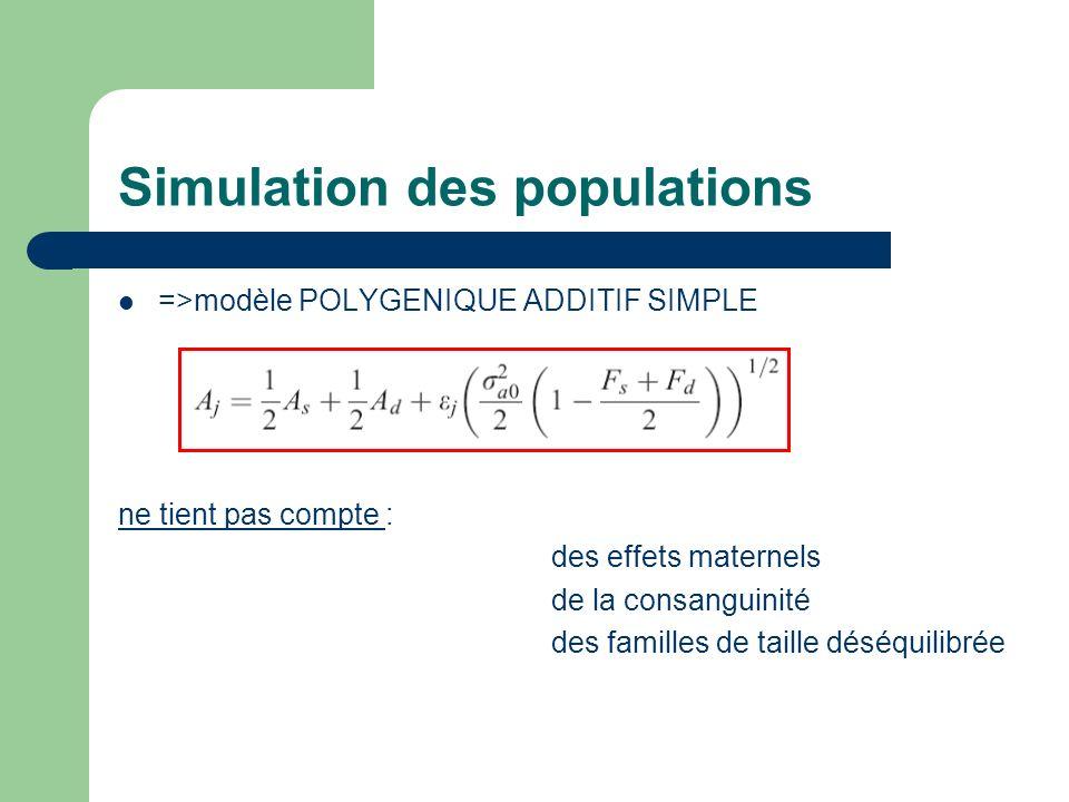 Simulation des populations =>modèle POLYGENIQUE ADDITIF SIMPLE ne tient pas compte : des effets maternels de la consanguinité des familles de taille déséquilibrée
