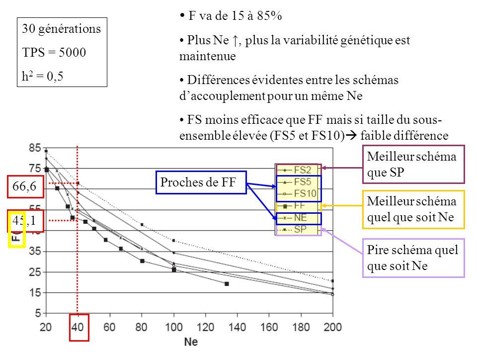 F va de 15 à 85% Plus Ne, plus la variabilité génétique est maintenue Différences évidentes entre les schémas daccouplement pour un même Ne FS moins efficace que FF mais si taille du sous- ensemble élevée (FS5 et FS10) faible différence 66,6 45,1 Pire schéma quel que soit Ne Meilleur schéma quel que soit Ne Meilleur schéma que SP Proches de FF 30 générations TPS = 5000 h 2 = 0,5