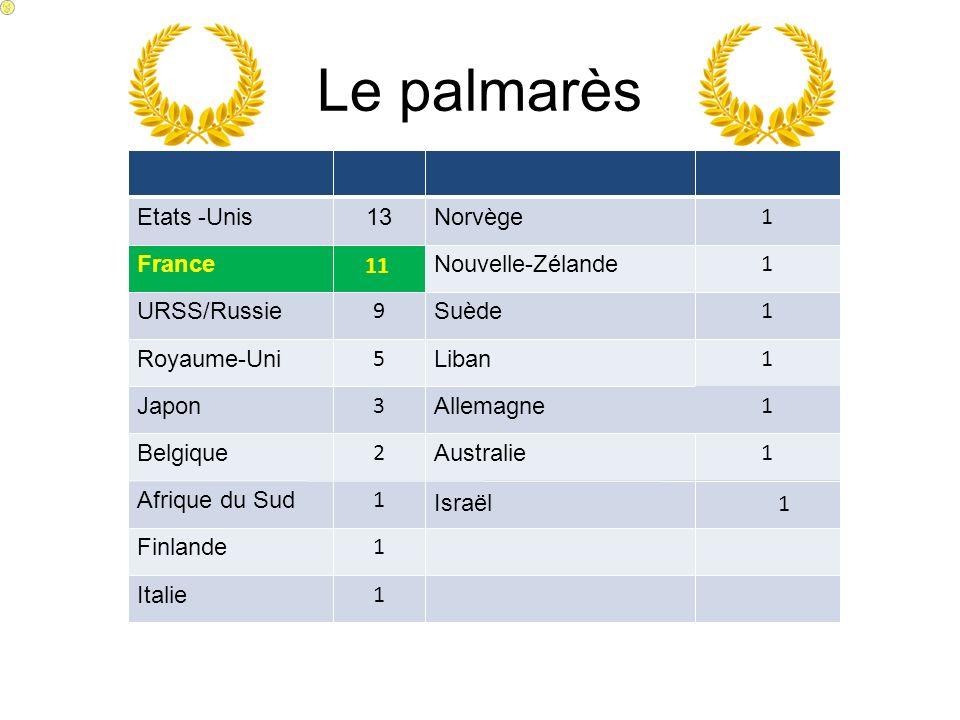Le palmarès Etats -Unis13Norvège 1 France 11 Nouvelle-Zélande 1 URSS/Russie 9 Suède 1 Royaume-Uni 5 Liban 1 Japon 3 Allemagne 1 Belgique 2 Australie 1 Afrique du Sud 1 Israël 1 Finlande 1 Italie 1 1