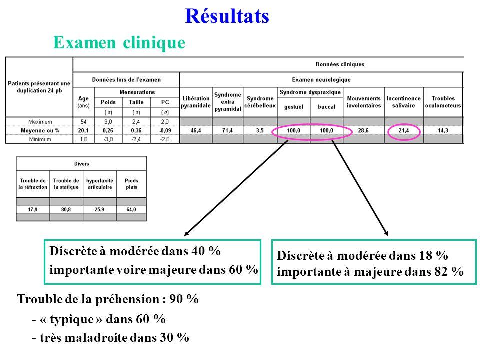 Examen clinique Résultats - « typique » dans 60 % - très maladroite dans 30 % Trouble de la préhension : 90 % Discrète à modérée dans 40 % importante voire majeure dans 60 % Discrète à modérée dans 18 % importante à majeure dans 82 %