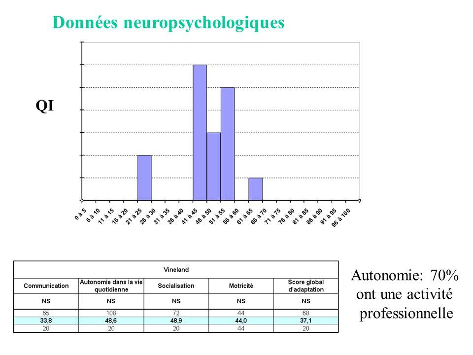 Données neuropsychologiques QI Autonomie: 70% ont une activité professionnelle