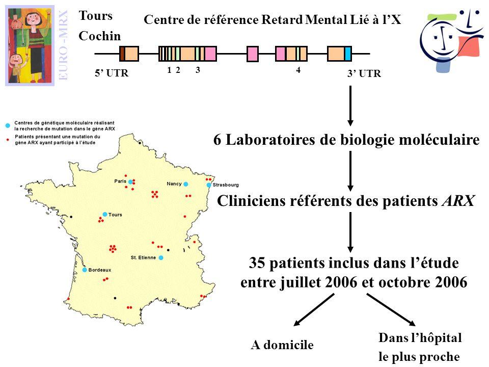 A domicile Dans lhôpital le plus proche Centre de référence Retard Mental Lié à lX 2 3 UTR 5 UTR 13 4 Tours Cochin EURO -MRX 6 Laboratoires de biologie moléculaire Cliniciens référents des patients ARX 35 patients inclus dans létude entre juillet 2006 et octobre 2006