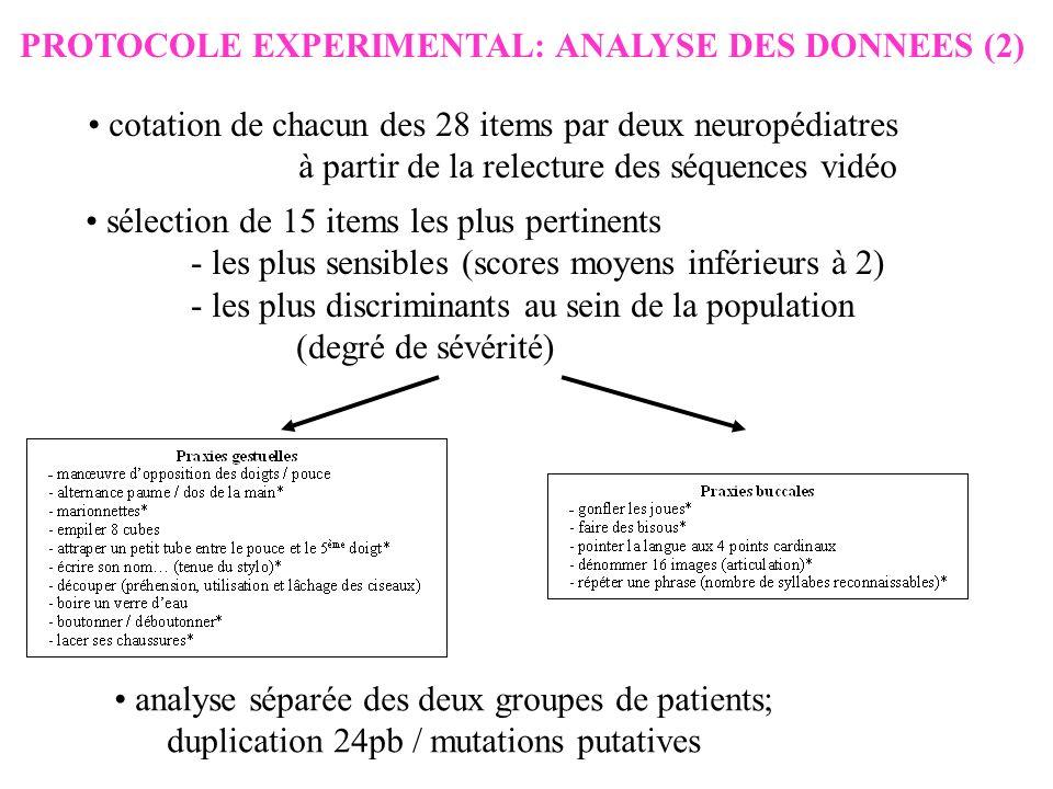 PROTOCOLE EXPERIMENTAL: ANALYSE DES DONNEES (2) cotation de chacun des 28 items par deux neuropédiatres à partir de la relecture des séquences vidéo sélection de 15 items les plus pertinents - les plus sensibles (scores moyens inférieurs à 2) - les plus discriminants au sein de la population (degré de sévérité) analyse séparée des deux groupes de patients; duplication 24pb / mutations putatives