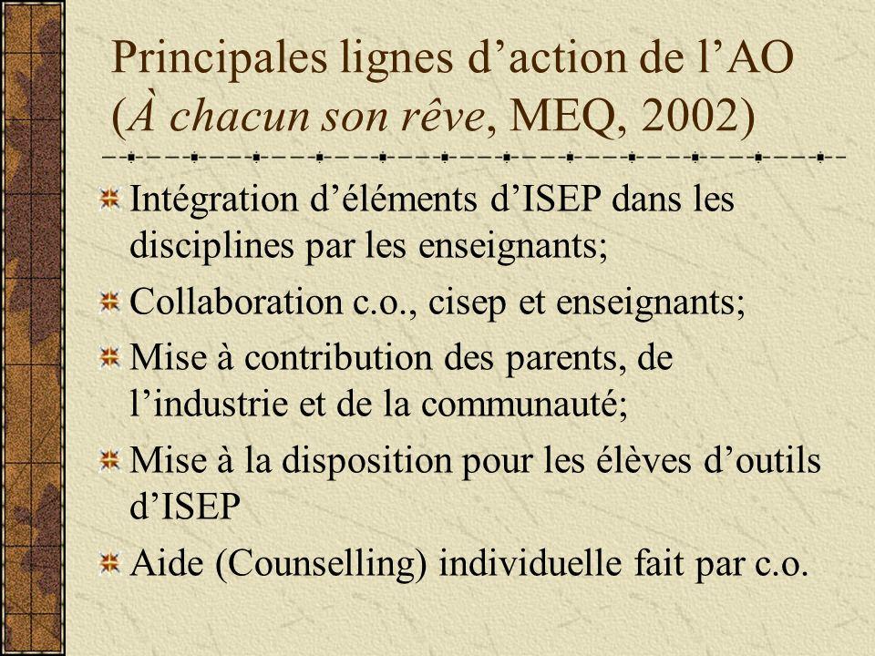 Principales lignes daction de lAO (À chacun son rêve, MEQ, 2002) Intégration déléments dISEP dans les disciplines par les enseignants; Collaboration c.o., cisep et enseignants; Mise à contribution des parents, de lindustrie et de la communauté; Mise à la disposition pour les élèves doutils dISEP Aide (Counselling) individuelle fait par c.o.