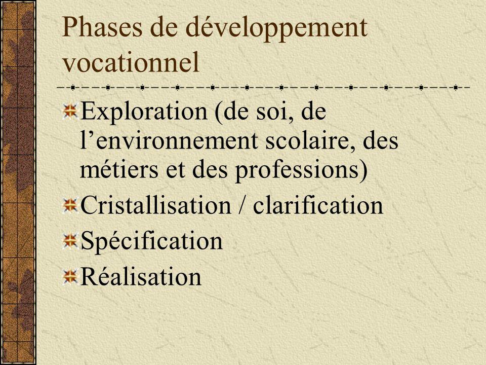 Phases de développement vocationnel Exploration (de soi, de lenvironnement scolaire, des métiers et des professions) Cristallisation / clarification Spécification Réalisation