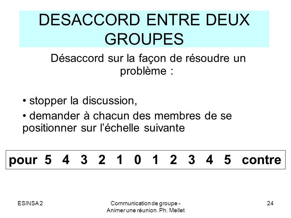ESINSA 2Communication de groupe - Animer une réunion. Ph. Mellet 24 DESACCORD ENTRE DEUX GROUPES Désaccord sur la façon de résoudre un problème : stop