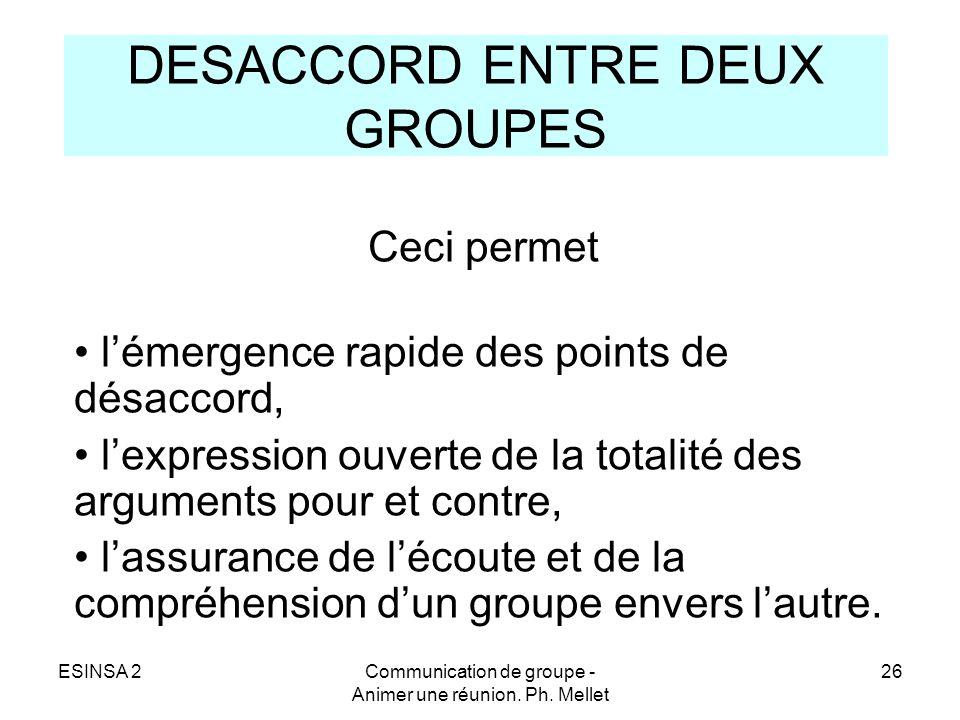 ESINSA 2Communication de groupe - Animer une réunion. Ph. Mellet 26 DESACCORD ENTRE DEUX GROUPES Ceci permet lémergence rapide des points de désaccord