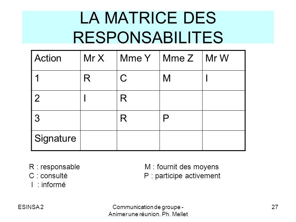 ESINSA 2Communication de groupe - Animer une réunion. Ph. Mellet 27 LA MATRICE DES RESPONSABILITES ActionMr XMme YMme ZMr W 1RCMI 2IR 3RP Signature R