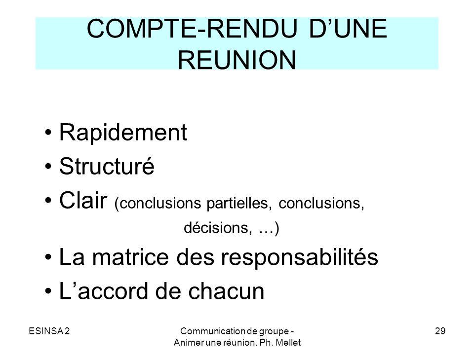 ESINSA 2Communication de groupe - Animer une réunion. Ph. Mellet 29 COMPTE-RENDU DUNE REUNION Rapidement Structuré Clair (conclusions partielles, conc