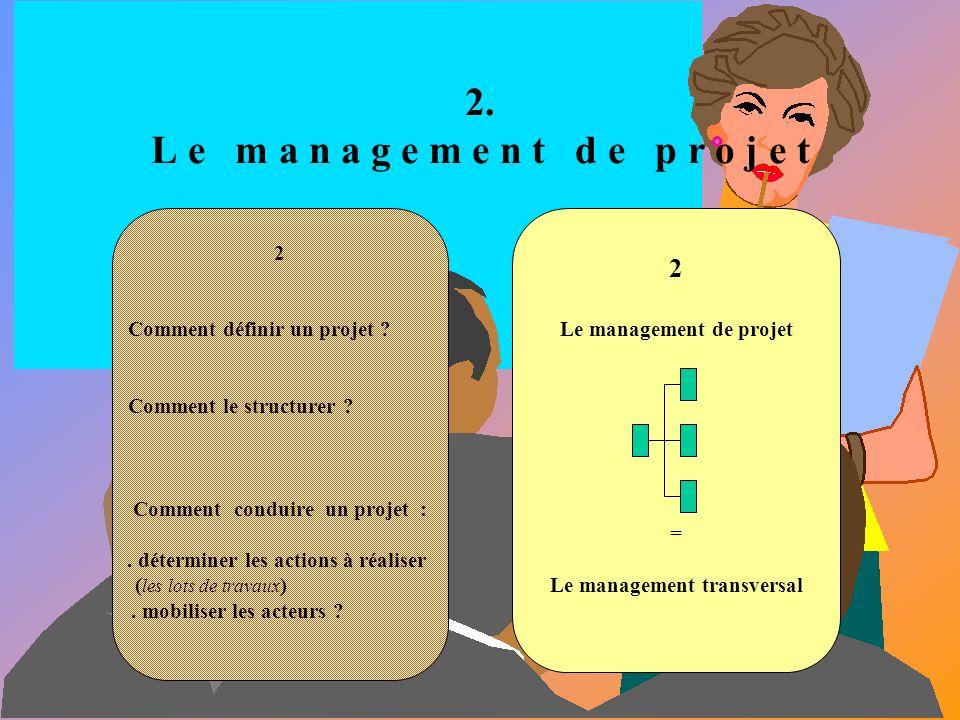1.9 Apprécier mes collaborateurs Comment, pour chacun de mes collaborateurs, faire le point sur : - l atteinte de ses objectifs ? - la maîtrise de son
