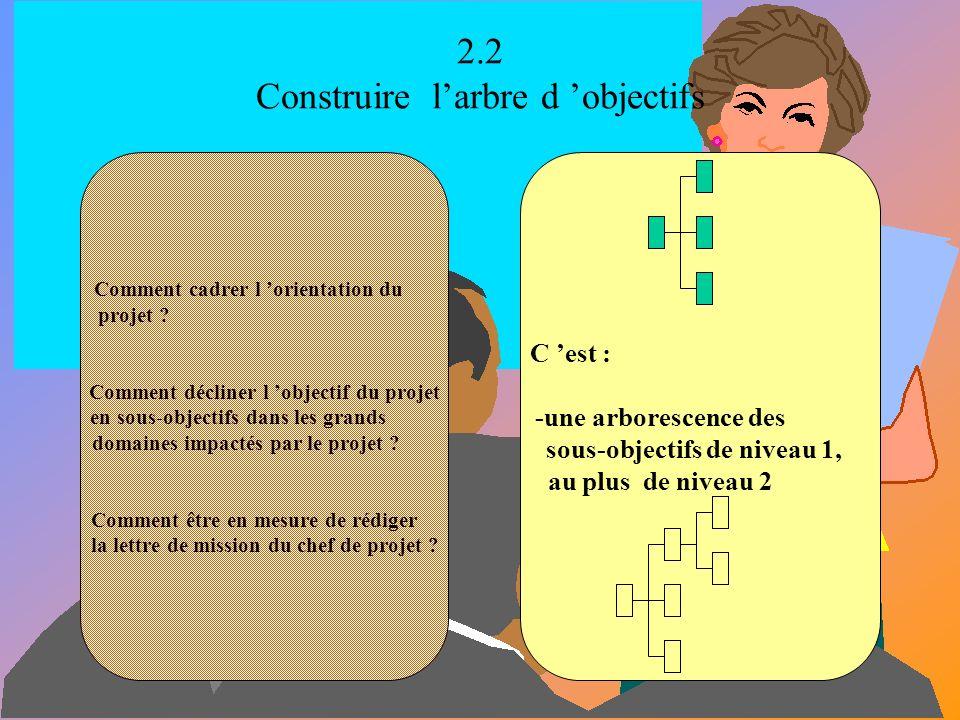 2.1 Identifier le projet, son périmètre ainsi que les instances et les acteurs du projet S agit-il d un projet ? Quel est son périmètre ? Quel est l o