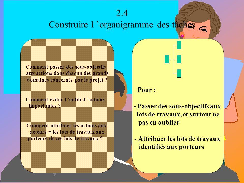 2.3 Rédiger et valider la lettre de mission du chef de projet Comment le chef de projet peut-il s assurer auprès du promoteur que l orientation prise