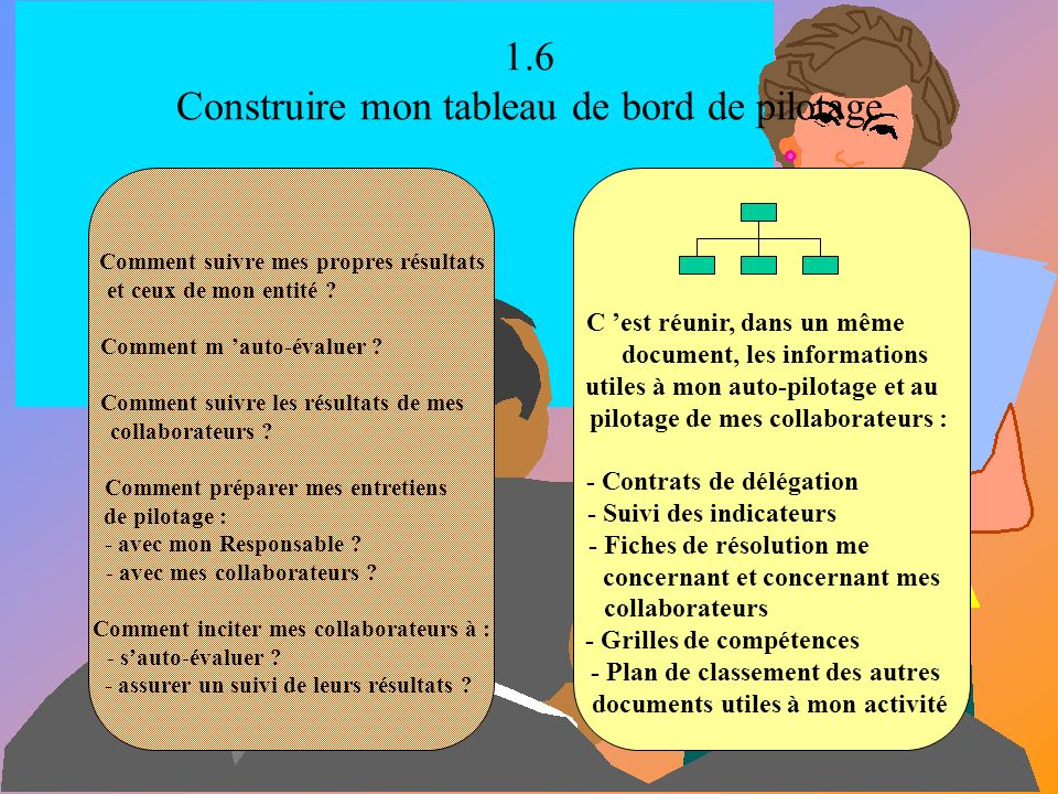 1.5 Passer les contrats de délégation avec mes collaborateurs Comment, pour chacun de mes collaborateurs, formaliser à la fois : - les objectifs permanents ( ou de maîtrise du poste ) .