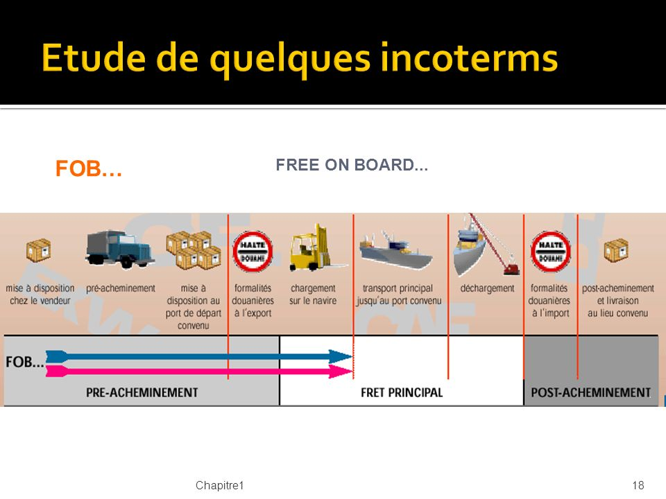 Chapitre119 CIF… COST INSURANCE FREIGHT....
