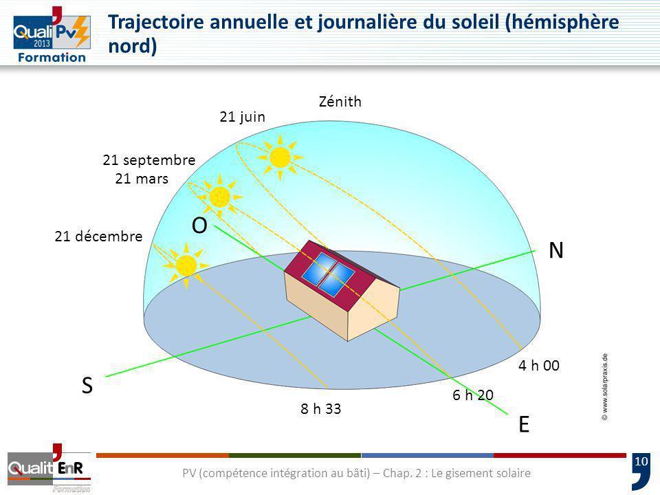 10 PV (compétence intégration au bâti) – Chap. 2 : Le gisement solaire Trajectoire annuelle et journalière du soleil (hémisphère nord) O S N E 4 h 00