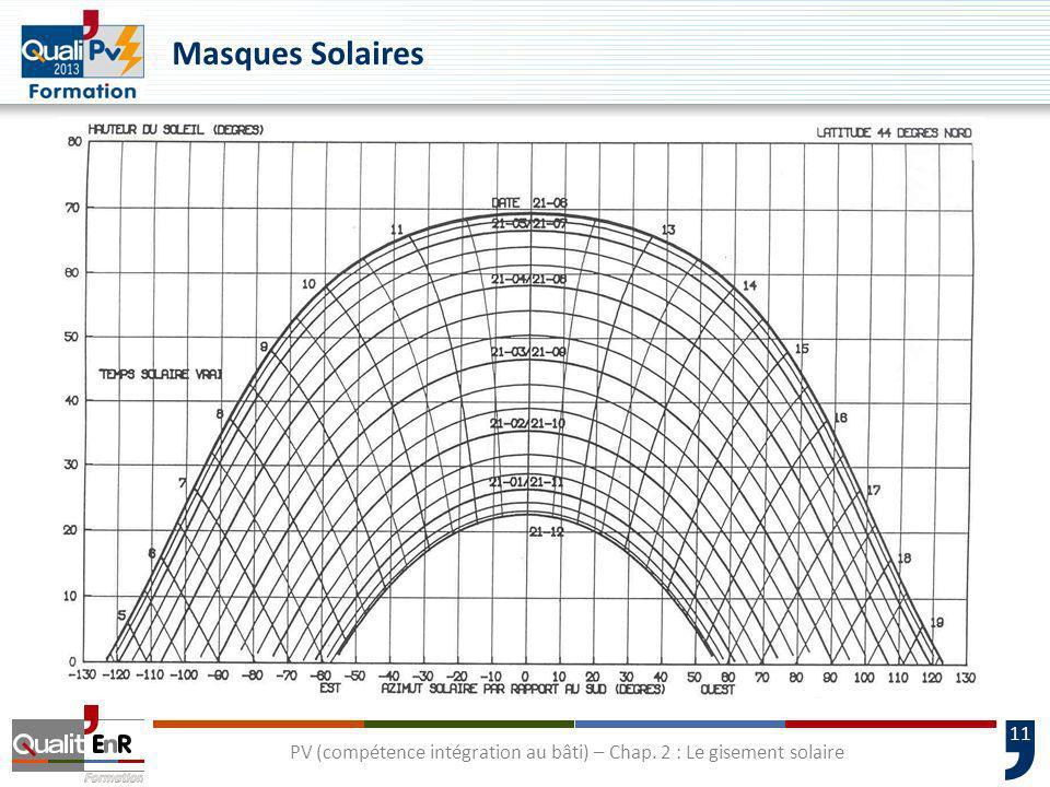 11 PV (compétence intégration au bâti) – Chap. 2 : Le gisement solaire Masques Solaires