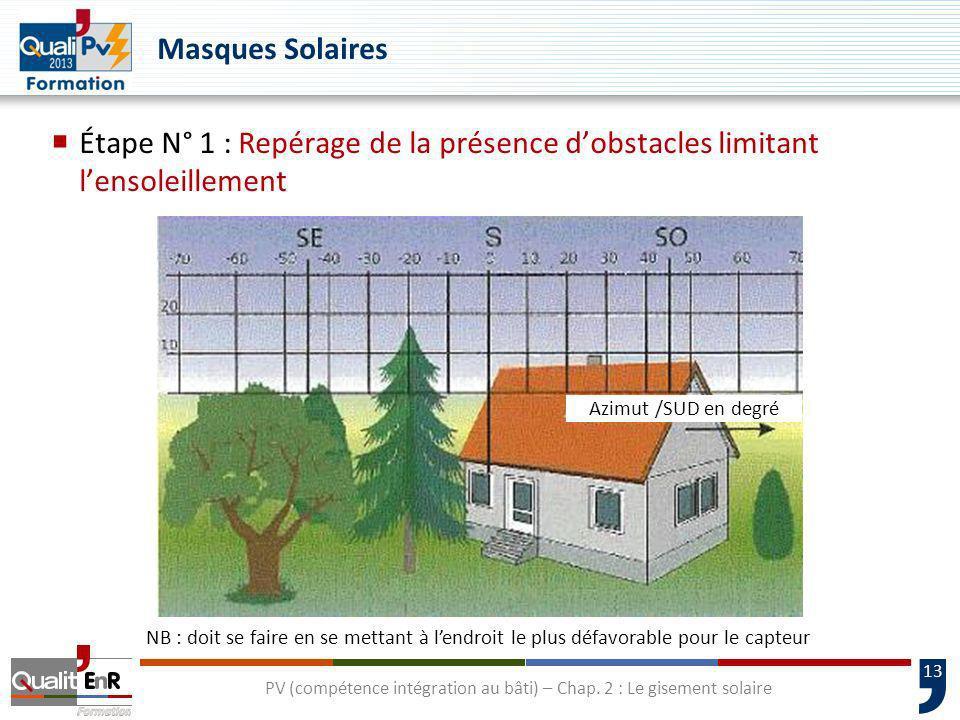 13 PV (compétence intégration au bâti) – Chap. 2 : Le gisement solaire Azimut /SUD en degré NB : doit se faire en se mettant à lendroit le plus défavo