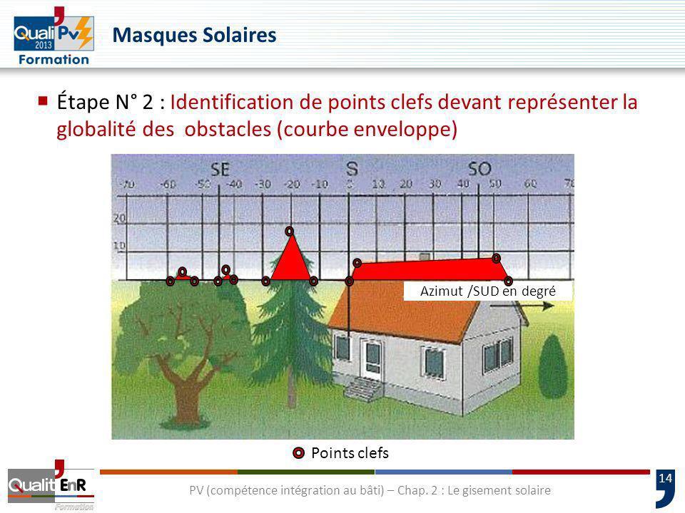 14 PV (compétence intégration au bâti) – Chap. 2 : Le gisement solaire Masques Solaires Étape N° 2 : Identification de points clefs devant représenter