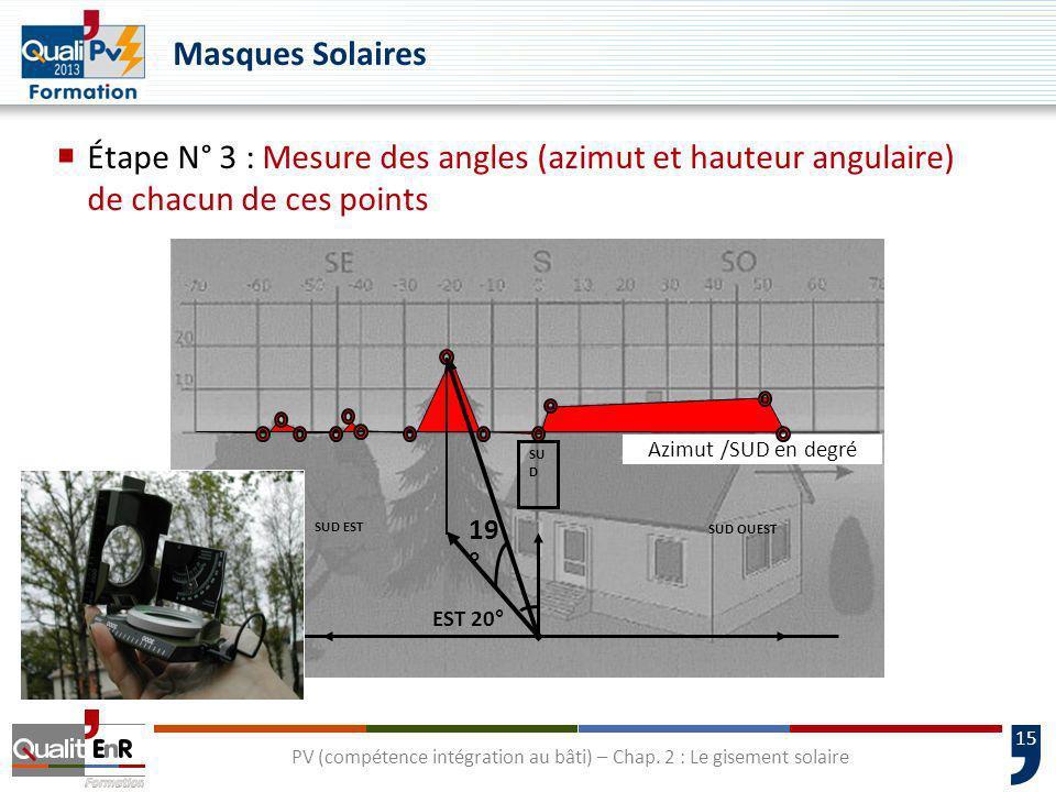 15 PV (compétence intégration au bâti) – Chap. 2 : Le gisement solaire Masques Solaires Étape N° 3 : Mesure des angles (azimut et hauteur angulaire) d